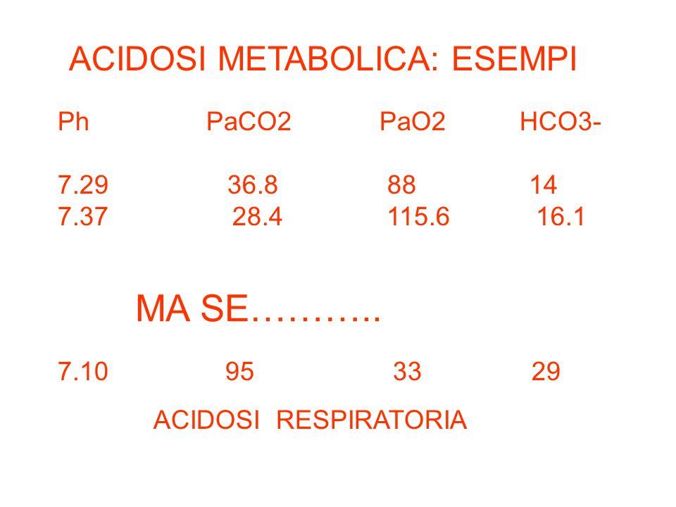 MA SE……….. ACIDOSI METABOLICA: ESEMPI Ph PaCO2 PaO2 HCO3-