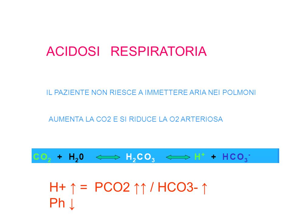 ACIDOSI RESPIRATORIA H+ ↑ = PCO2 ↑↑ / HCO3- ↑ Ph ↓