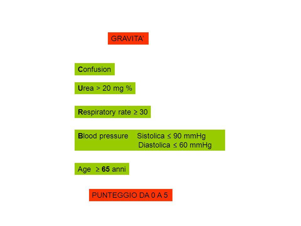 GRAVITA'Confusion. Urea > 20 mg % Respiratory rate  30. Blood pressure Sistolica  90 mmHg. Diastolica  60 mmHg.