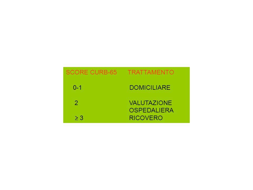 SCORE CURB-65 TRATTAMENTO