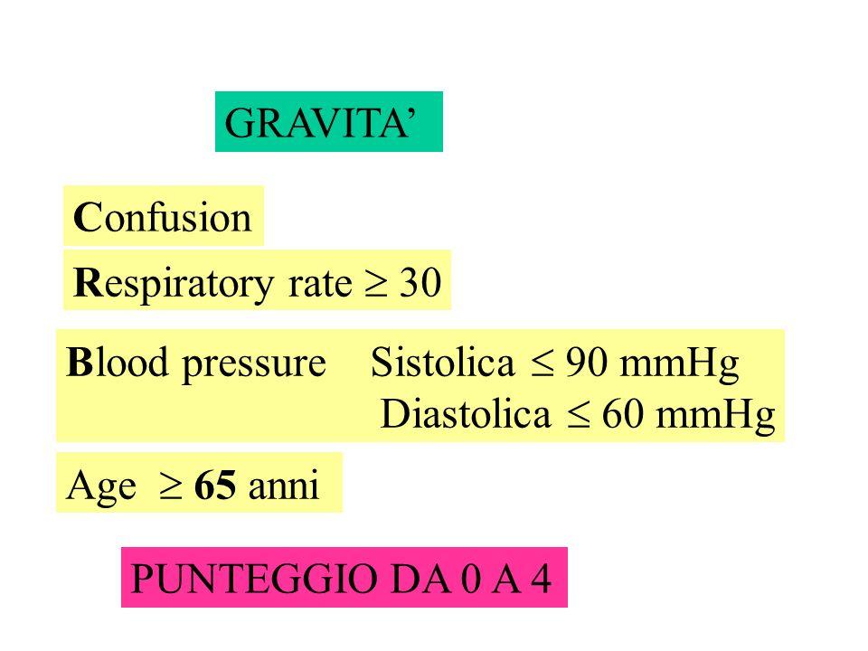 GRAVITA'Confusion. Respiratory rate  30. Blood pressure Sistolica  90 mmHg. Diastolica  60 mmHg.