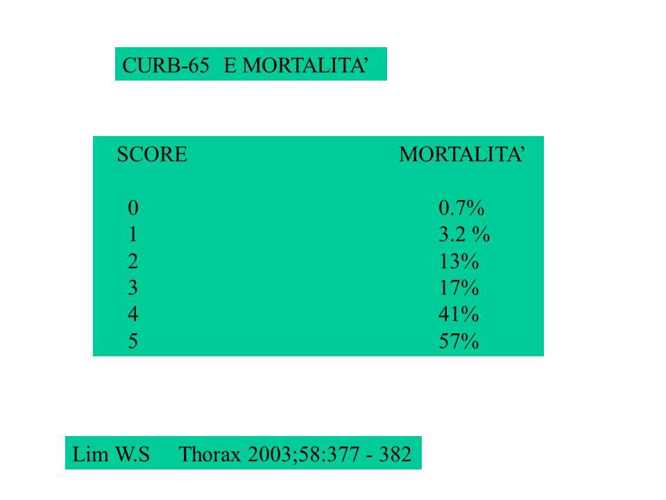 CURB-65 E MORTALITA'SCORE MORTALITA' 0 0.7%