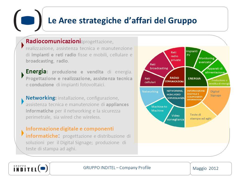 Le Aree strategiche d'affari del Gruppo