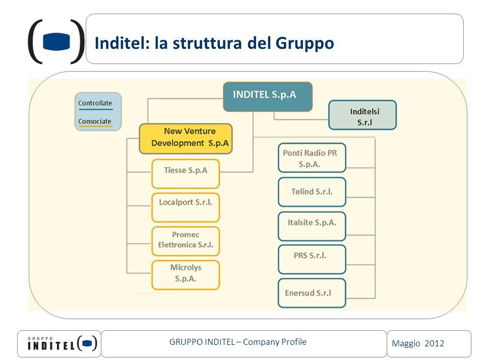 Inditel: la struttura del Gruppo