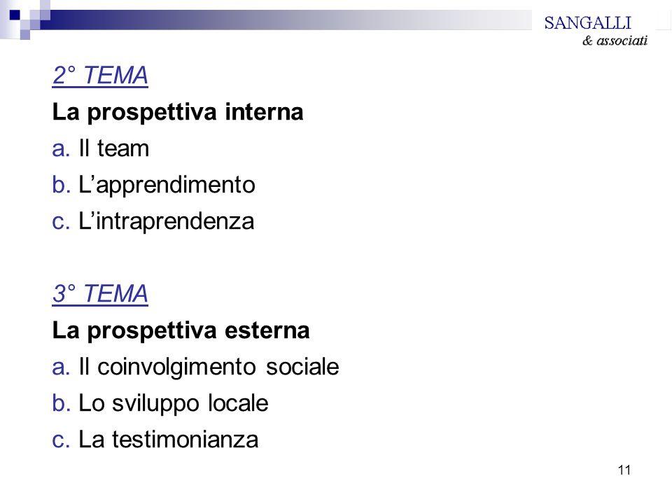 La prospettiva interna Il team L'apprendimento L'intraprendenza