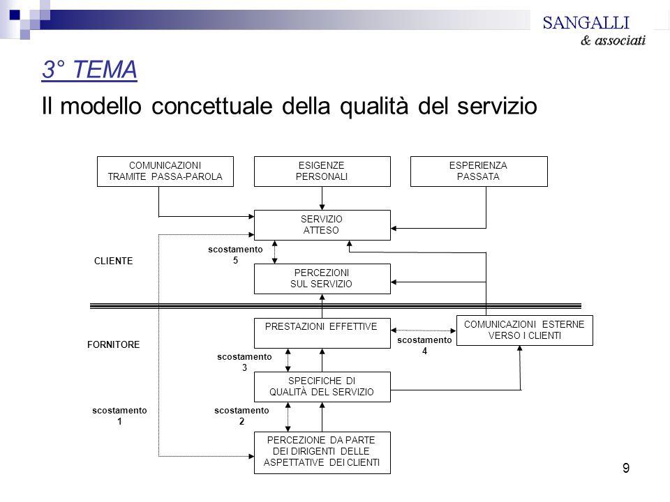 Il modello concettuale della qualità del servizio