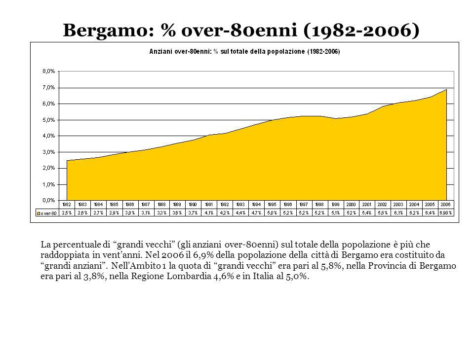 Bergamo: % over-80enni (1982-2006)