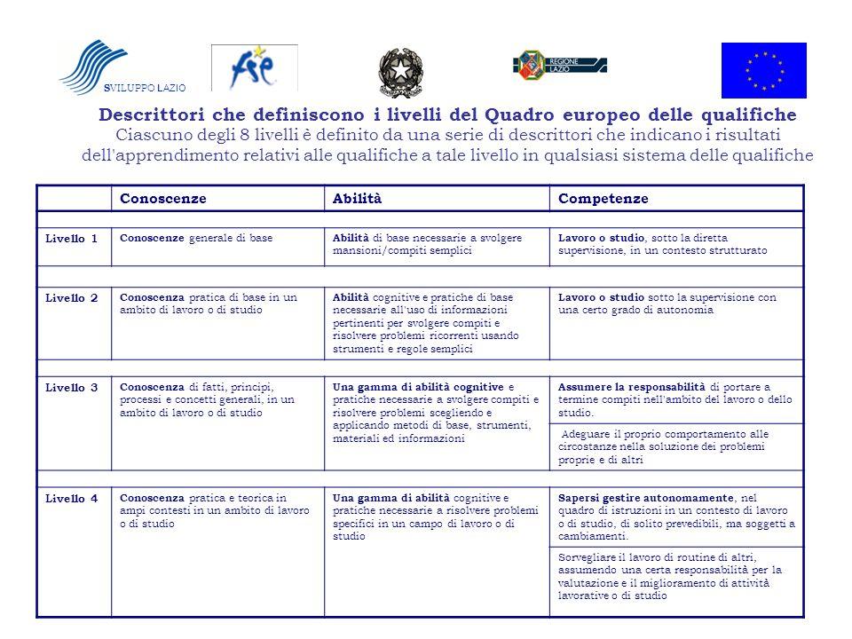 SVILUPPO LAZIO Descrittori che definiscono i livelli del Quadro europeo delle qualifiche.