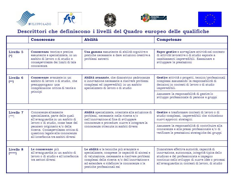 SVILUPPO LAZIO Descrittori che definiscono i livelli del Quadro europeo delle qualifiche. Conoscenze.