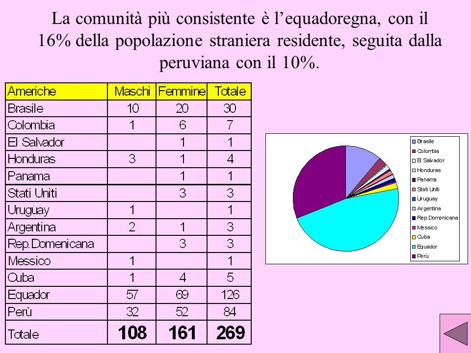 La comunità più consistente è l'equadoregna, con il 16% della popolazione straniera residente, seguita dalla peruviana con il 10%.