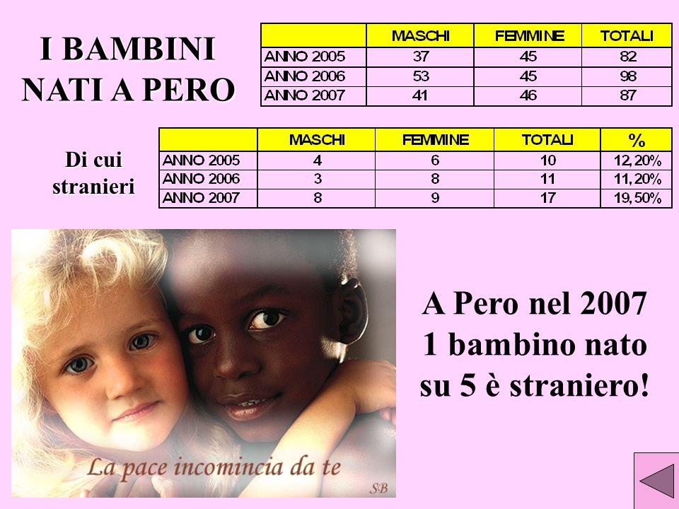 A Pero nel 2007 1 bambino nato su 5 è straniero!