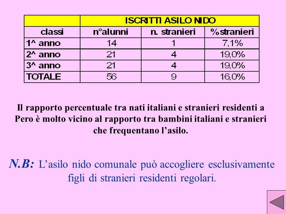 Il rapporto percentuale tra nati italiani e stranieri residenti a Pero è molto vicino al rapporto tra bambini italiani e stranieri che frequentano l'asilo.