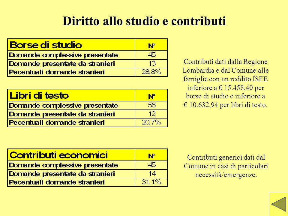 Diritto allo studio e contributi