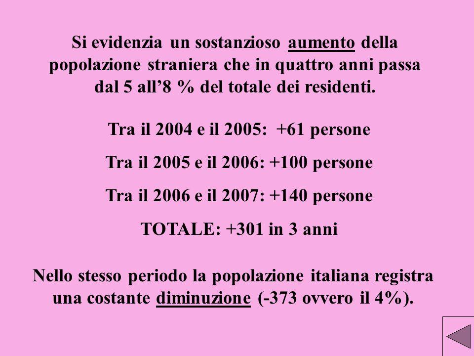 Si evidenzia un sostanzioso aumento della popolazione straniera che in quattro anni passa dal 5 all'8 % del totale dei residenti.