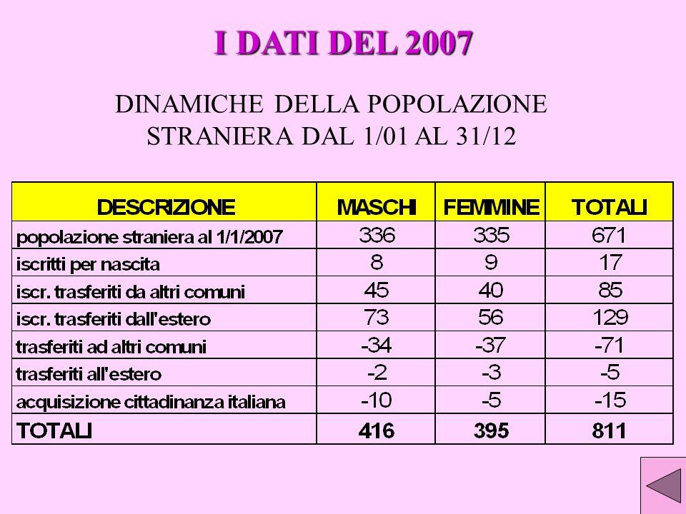 DINAMICHE DELLA POPOLAZIONE STRANIERA DAL 1/01 AL 31/12