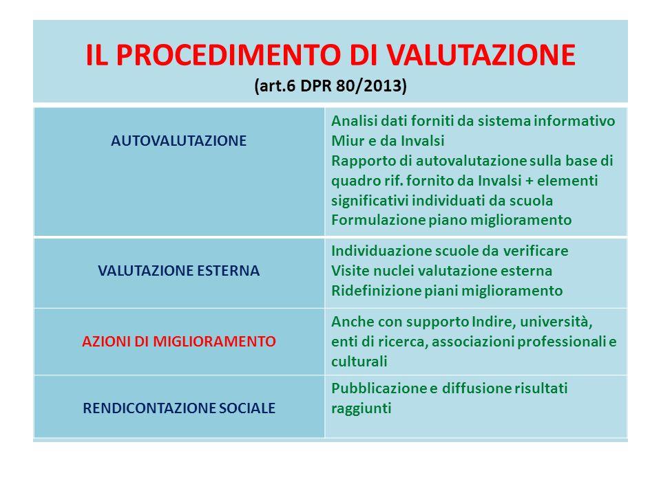 IL PROCEDIMENTO DI VALUTAZIONE (art.6 DPR 80/2013)