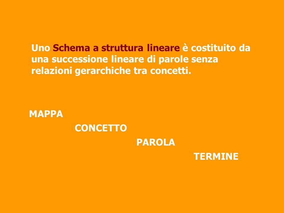 Uno Schema a struttura lineare è costituito da una successione lineare di parole senza relazioni gerarchiche tra concetti.