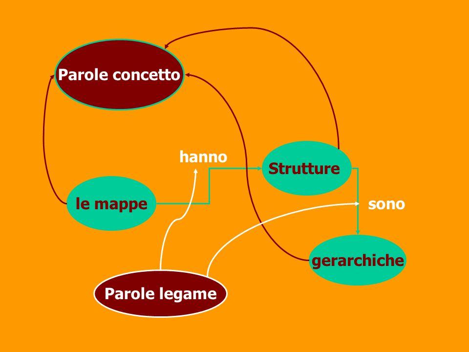 Parole concetto Strutture hanno le mappe sono gerarchiche Parole legame