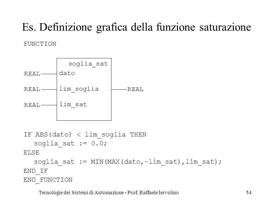 Es. Definizione grafica della funzione saturazione