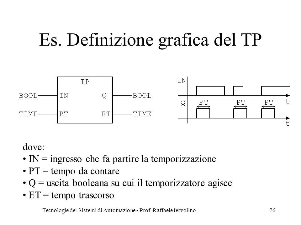 Es. Definizione grafica del TP