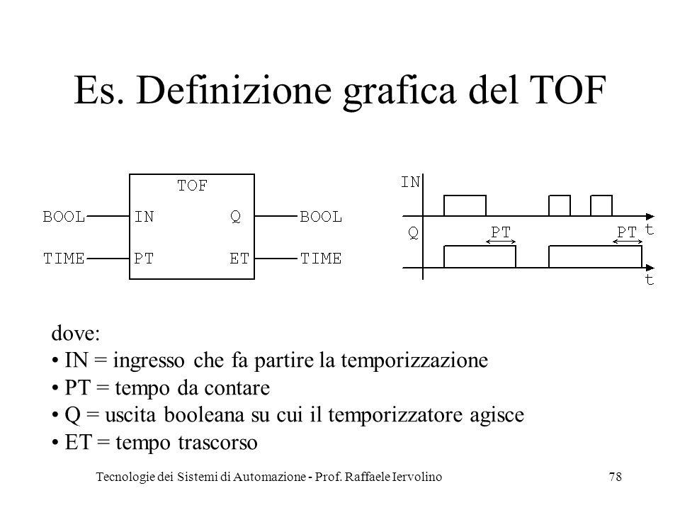 Es. Definizione grafica del TOF