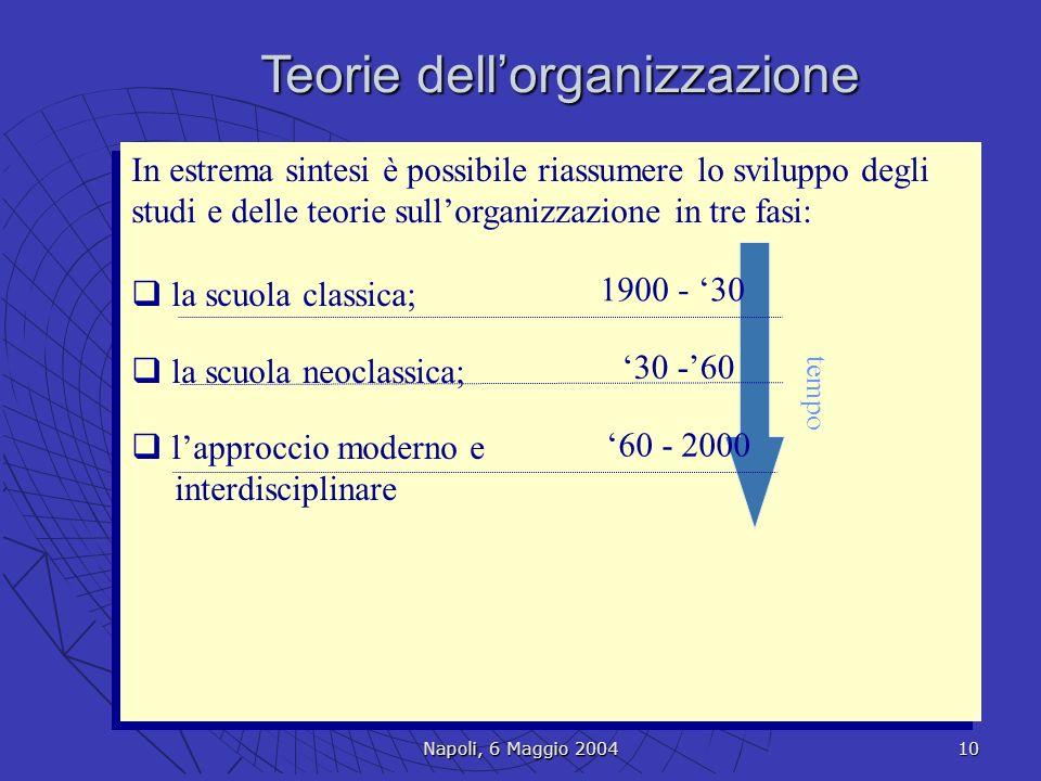 Teorie dell'organizzazione