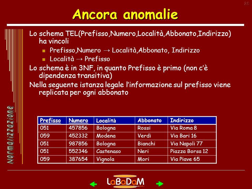 Ancora anomalie Lo schema TEL(Prefisso,Numero,Località,Abbonato,Indirizzo) ha vincoli. Prefisso,Numero → Località,Abbonato, Indirizzo.