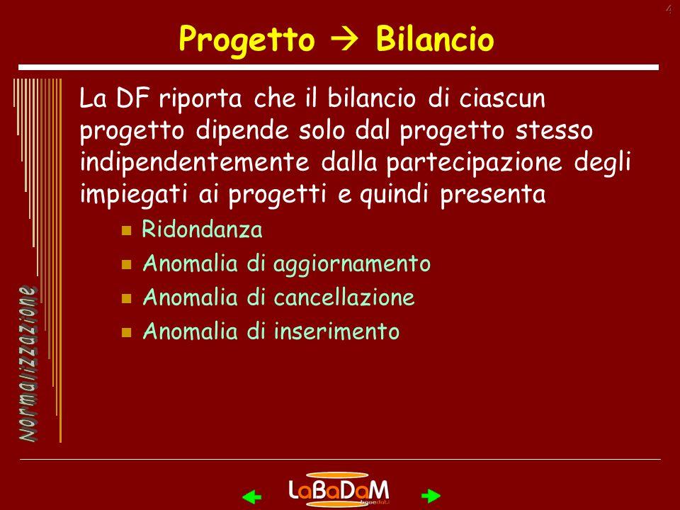 Progetto  Bilancio