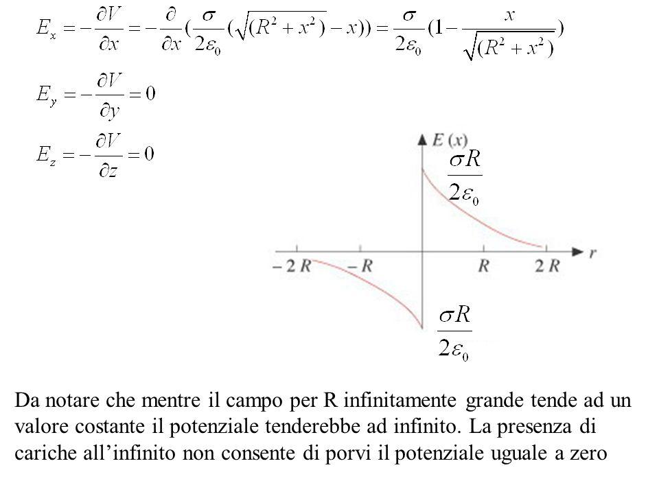Da notare che mentre il campo per R infinitamente grande tende ad un valore costante il potenziale tenderebbe ad infinito.