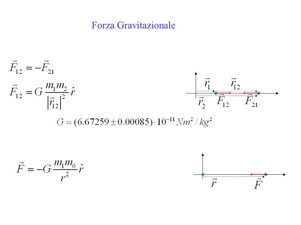 Forza Gravitazionale