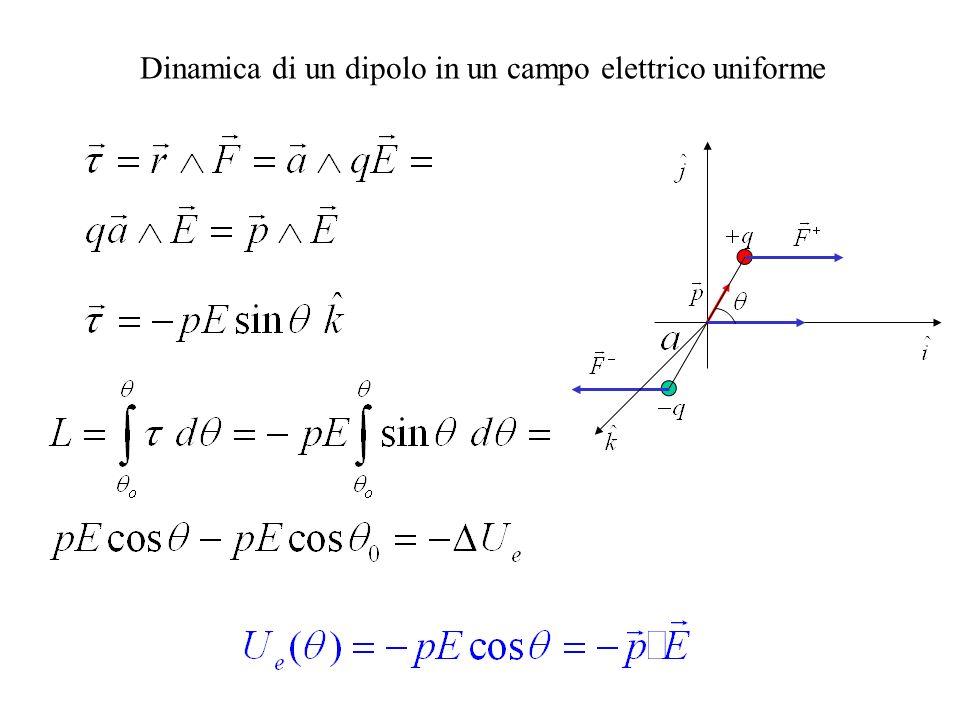 Dinamica di un dipolo in un campo elettrico uniforme