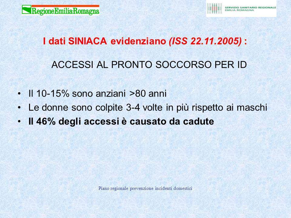 ACCESSI AL PRONTO SOCCORSO PER ID