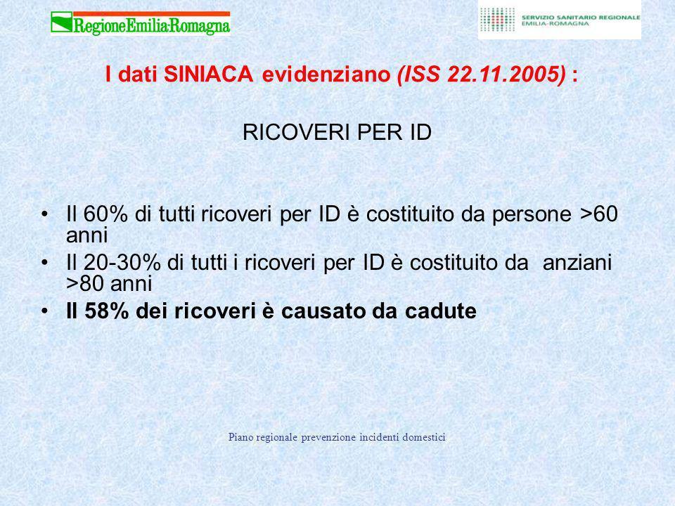 I dati SINIACA evidenziano (ISS 22.11.2005) :