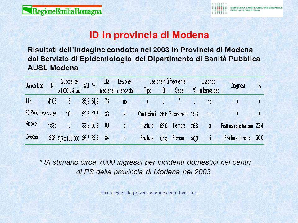 ID in provincia di Modena