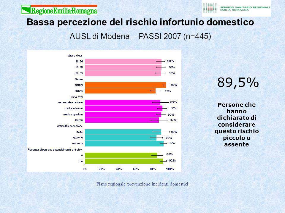 Bassa percezione del rischio infortunio domestico AUSL di Modena - PASSI 2007 (n=445)