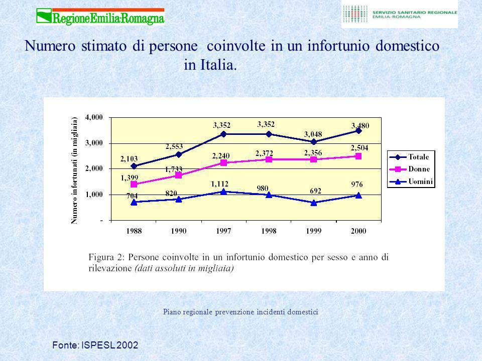Numero stimato di persone coinvolte in un infortunio domestico in Italia.