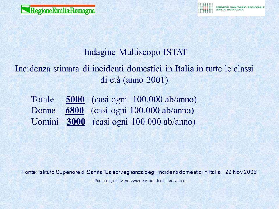 Indagine Multiscopo ISTAT