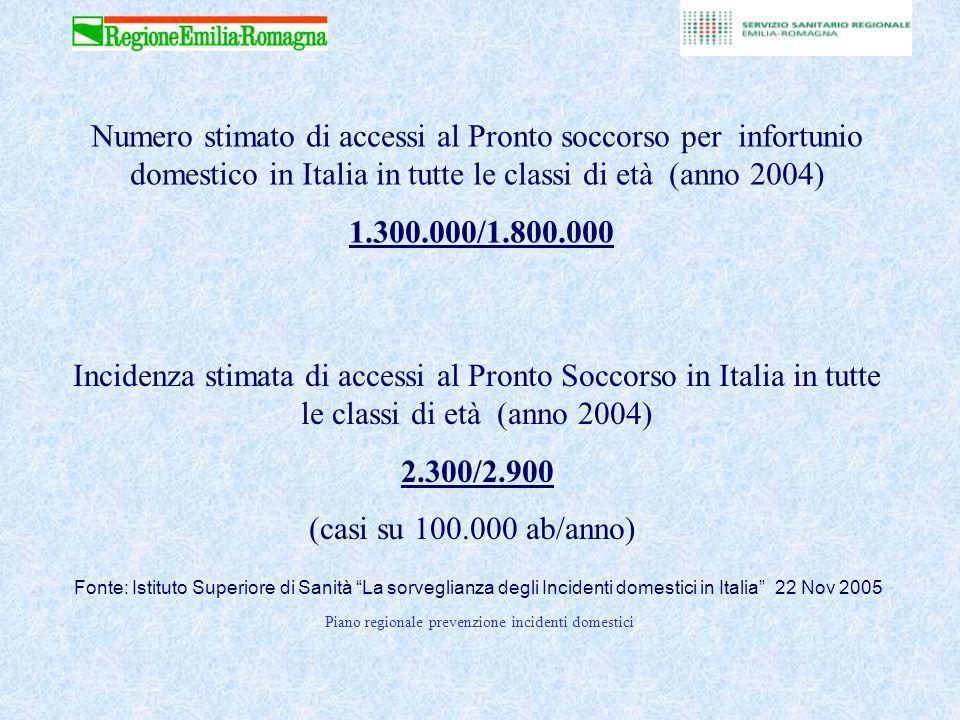 Numero stimato di accessi al Pronto soccorso per infortunio domestico in Italia in tutte le classi di età (anno 2004)