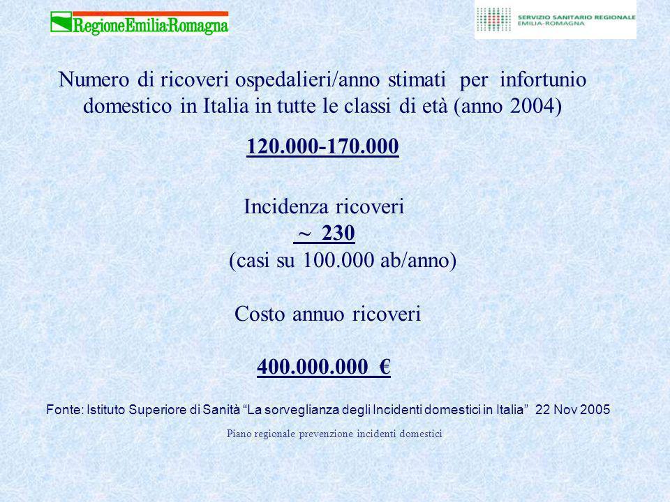 Numero di ricoveri ospedalieri/anno stimati per infortunio domestico in Italia in tutte le classi di età (anno 2004)