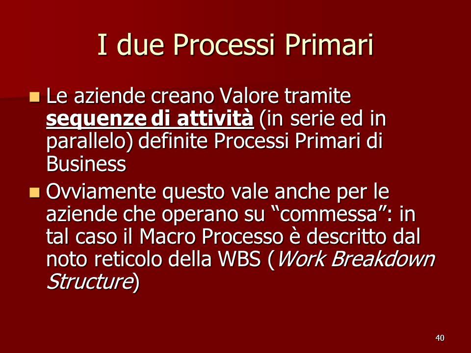 I due Processi Primari Le aziende creano Valore tramite sequenze di attività (in serie ed in parallelo) definite Processi Primari di Business.