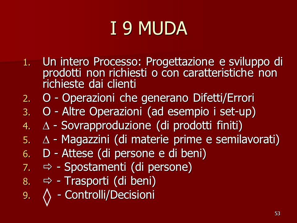 I 9 MUDA Un intero Processo: Progettazione e sviluppo di prodotti non richiesti o con caratteristiche non richieste dai clienti.