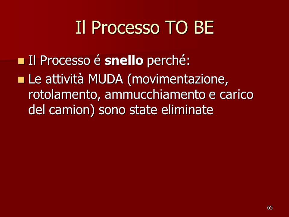 Il Processo TO BE Il Processo é snello perché: