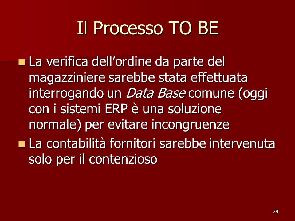 Il Processo TO BE