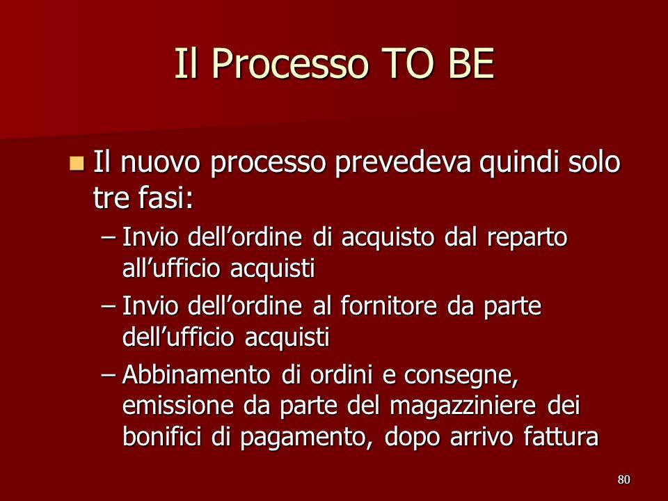 Il Processo TO BE Il nuovo processo prevedeva quindi solo tre fasi: