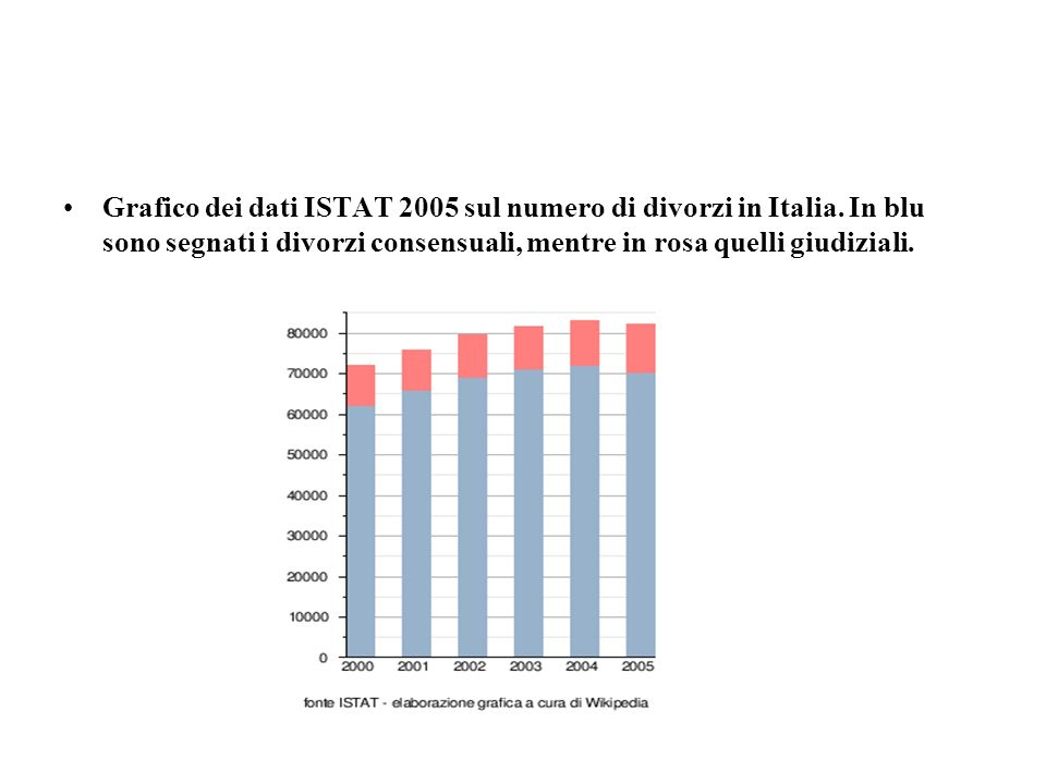 Grafico dei dati ISTAT 2005 sul numero di divorzi in Italia