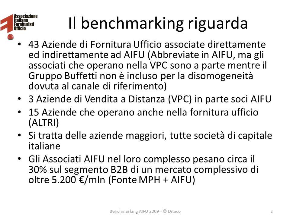 Il benchmarking riguarda