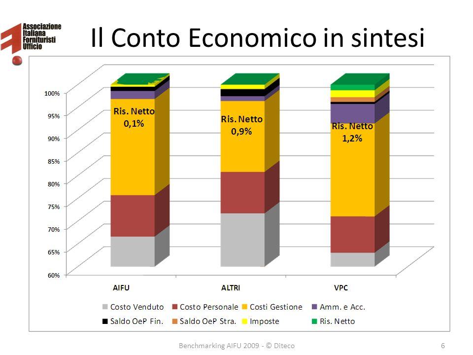Il Conto Economico in sintesi