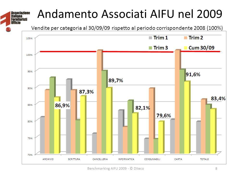 Andamento Associati AIFU nel 2009