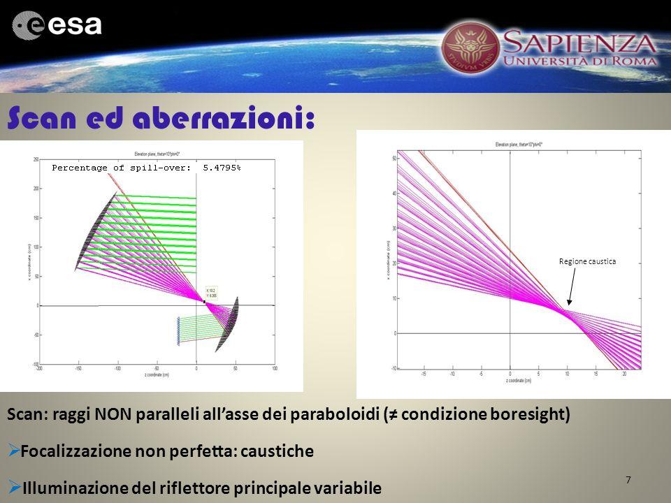 Scan ed aberrazioni: Illuminazione del riflettore principale variabile