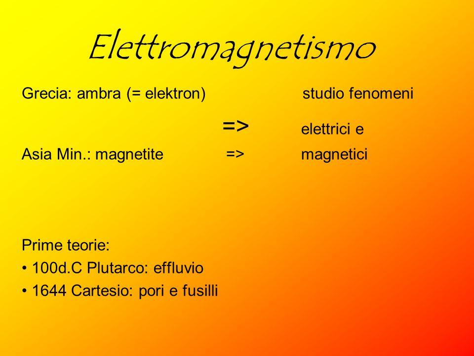 Elettromagnetismo Grecia: ambra (= elektron) studio fenomeni